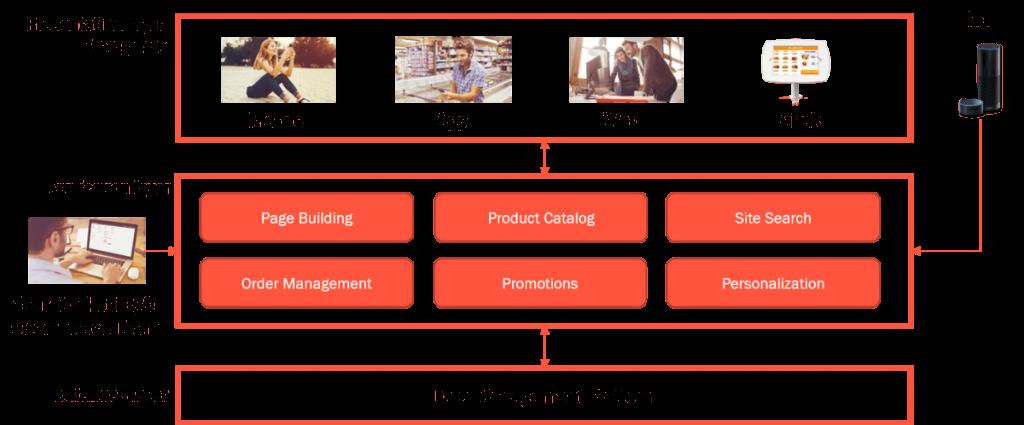 Ecommerce Platform Architecture diagram