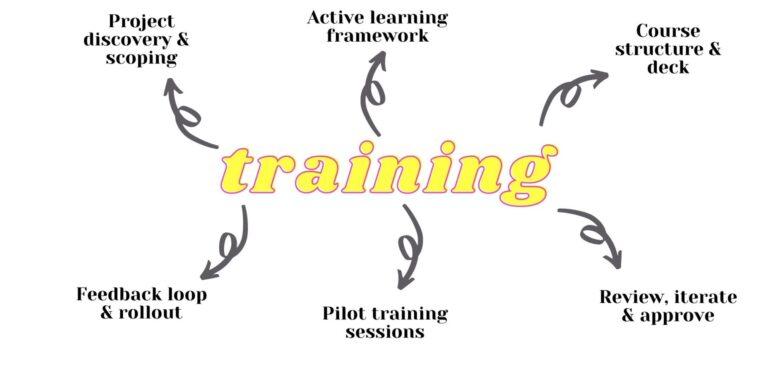 Bespoke ecommerce training packages from Digital Juggler