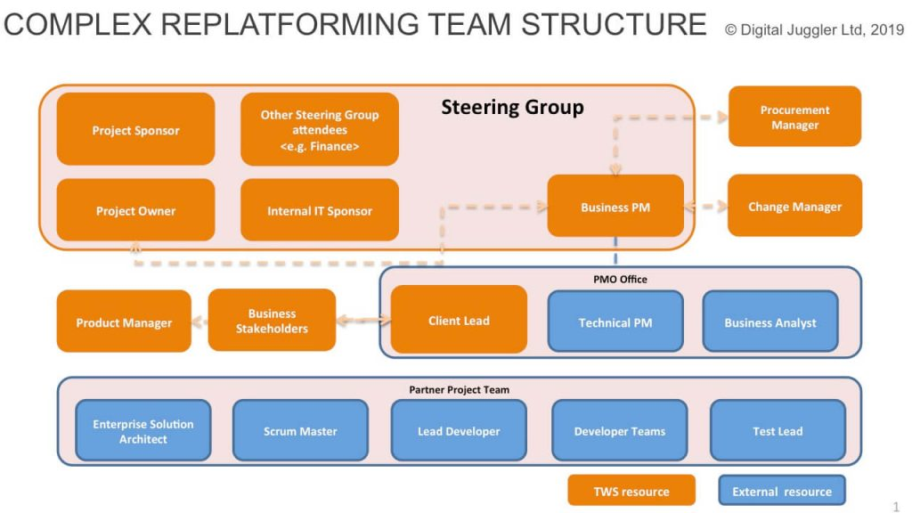 Complex team structure for ecommerce replatforming