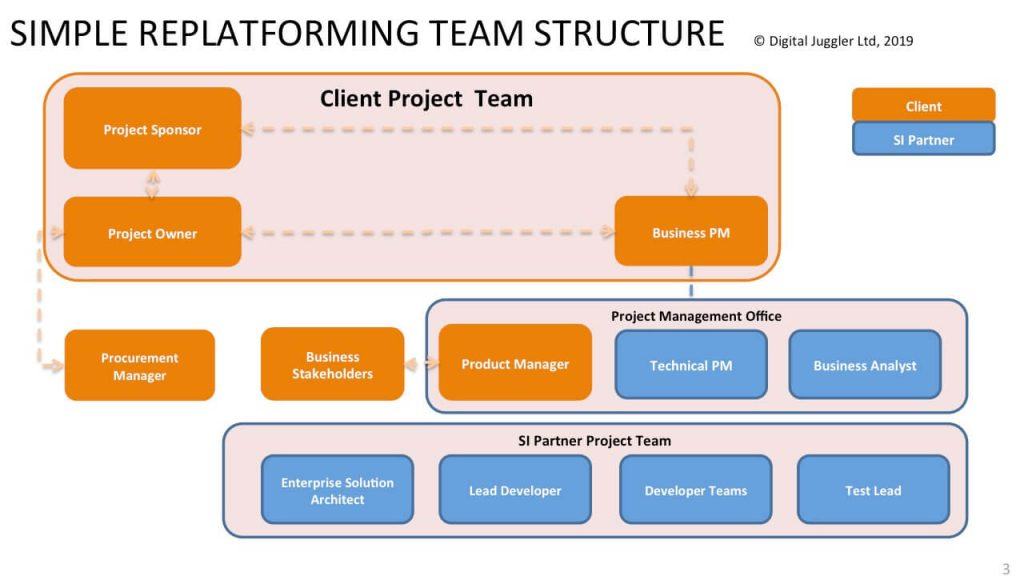 Simple team structure for ecommerce replatforming